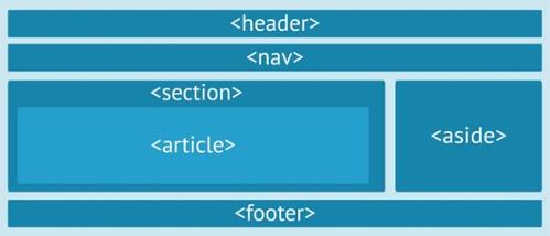 Html5 etiquetas sem nticas for Div in html5