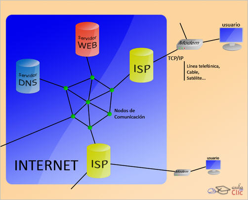 La Internet - Guia Practica